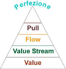 principi del lean thinking